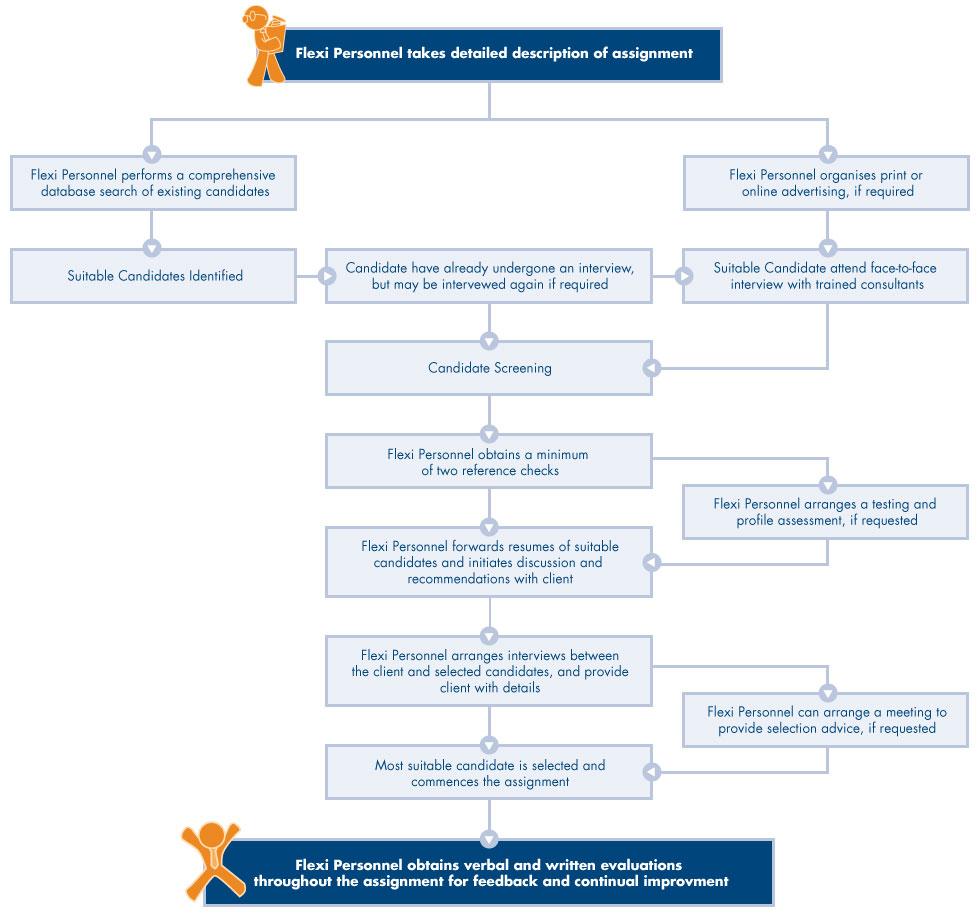 Screening-Process-Diagram-v1